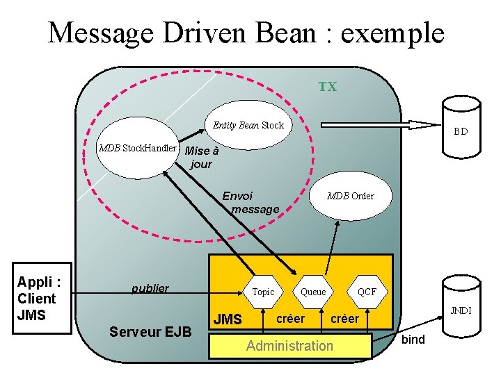 Message Driven Bean : exemple TX Entity Bean Stock BD MDB Stock. Handler Mise