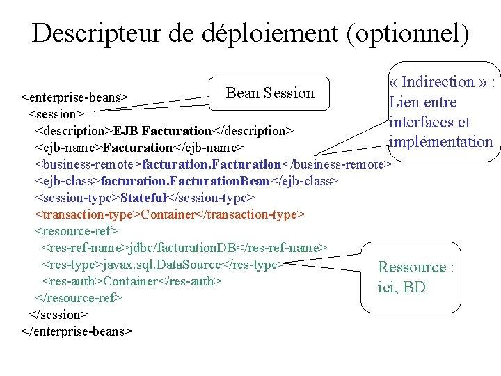 Descripteur de déploiement (optionnel) « Indirection » : Lien entre interfaces et implémentation Bean