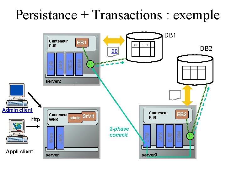 Persistance + Transactions : exemple DB 1 Conteneur EJB EB 1 no cust DB