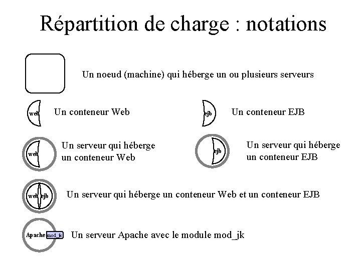Répartition de charge : notations Un noeud (machine) qui héberge un ou plusieurs serveurs