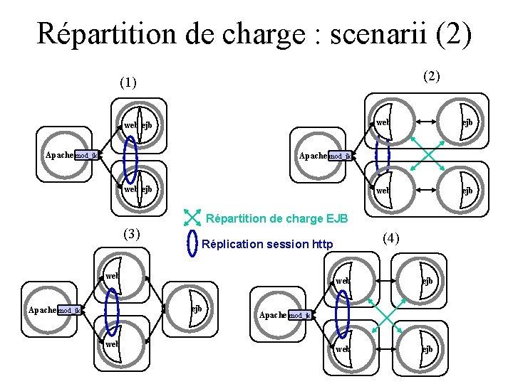 Répartition de charge : scenarii (2) (1) web ejb Apache mod_jk web ejb Répartition
