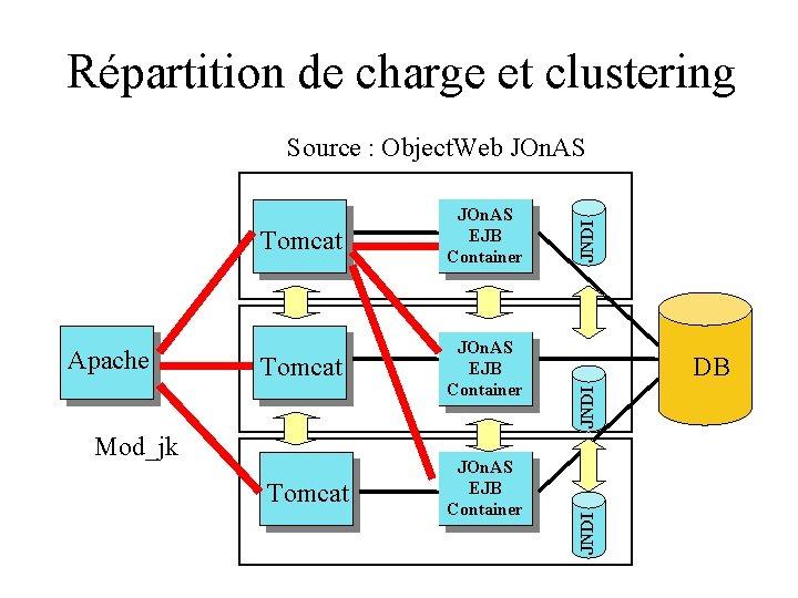 Répartition de charge et clustering Mod_jk Tomcat JOn. AS EJB Container DB JNDI Tomcat