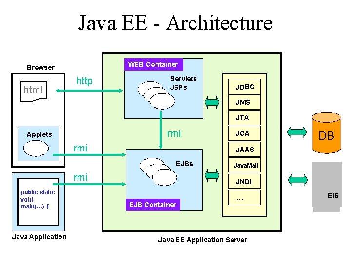 Java EE - Architecture WEB Container Browser html http Servlets JSPs JDBC JMS JTA