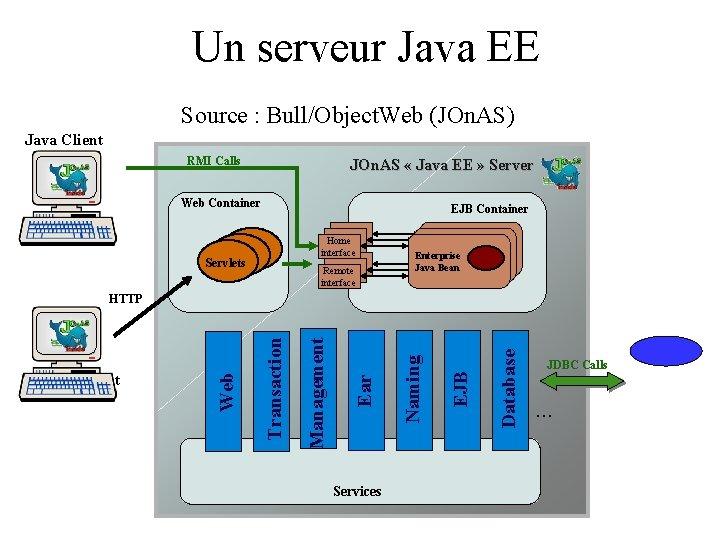 Un serveur Java EE Source : Bull/Object. Web (JOn. AS) Java Client RMI Calls