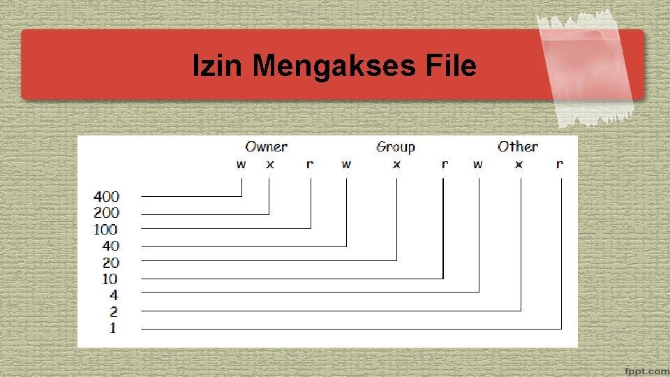 Izin Mengakses File