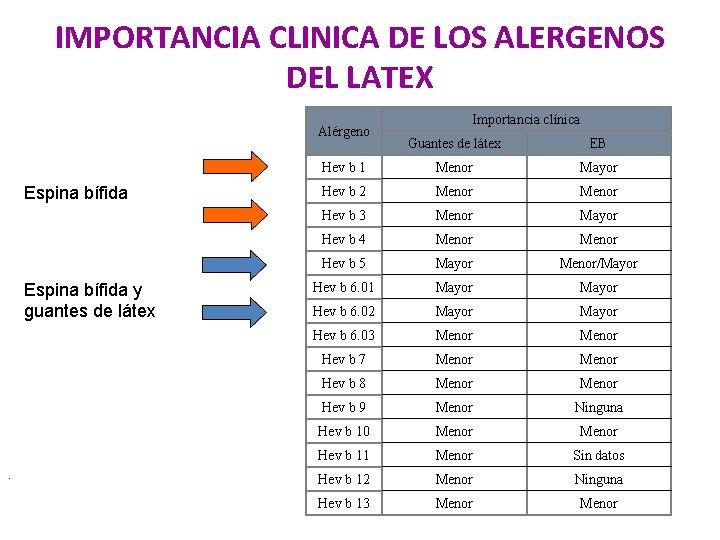 IMPORTANCIA CLINICA DE LOS ALERGENOS DEL LATEX Alérgeno Espina bífida y guantes de látex