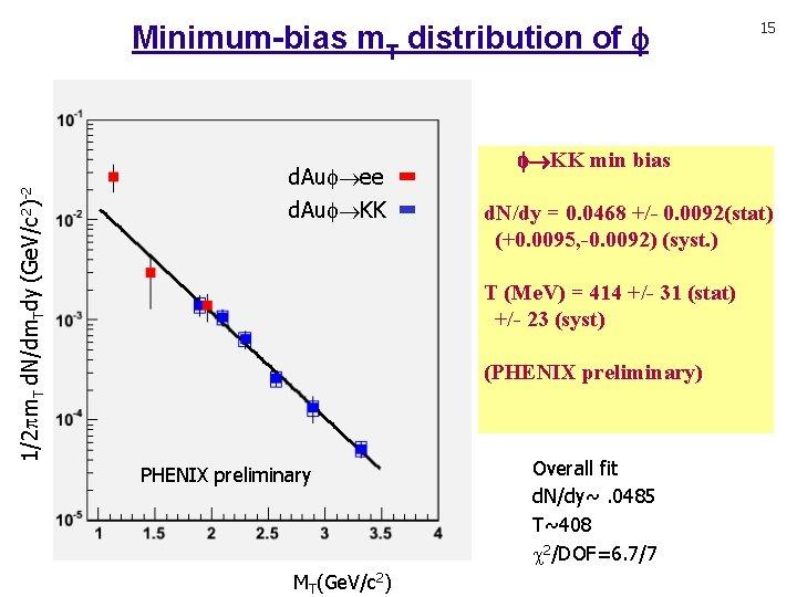 1/2 m. T d. N/dm. Tdy (Ge. V/c 2)-2 Minimum-bias m. T distribution of