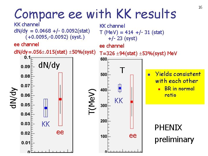 Compare ee with KK results KK channel d. N/dy = 0. 0468 +/- 0.