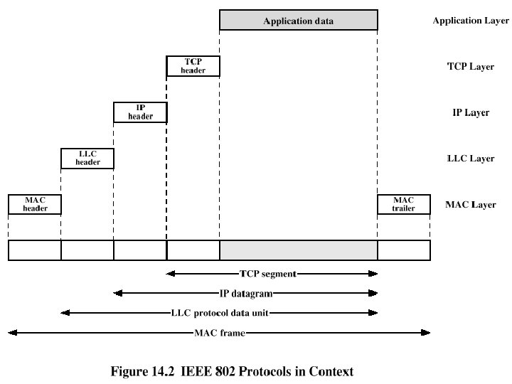IEEE 802. 11 Services