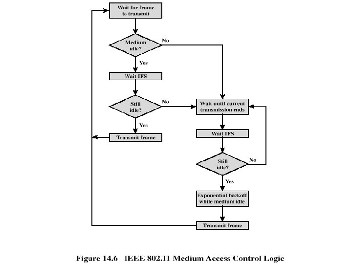 Medium Access Control Logic