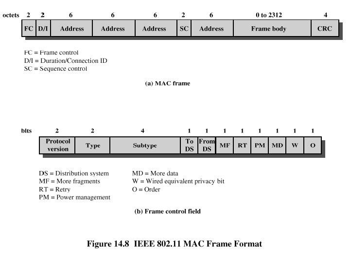 MAC Frame Format