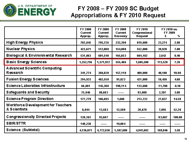 FY 2008 – FY 2009 SC Budget Appropriations & FY 2010 Request FY 2008