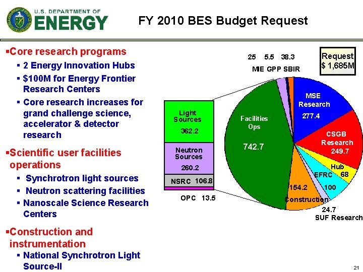 FY 2010 BES Budget Request §Core research programs § 2 Energy Innovation Hubs §