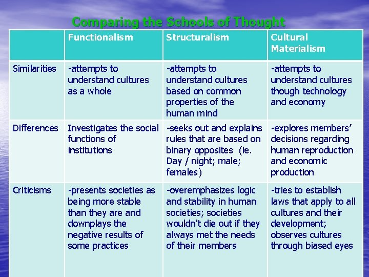 Comparing the Schools of Thought Similarities • Functionalism Structuralism Cultural Materialism -attempts to understand