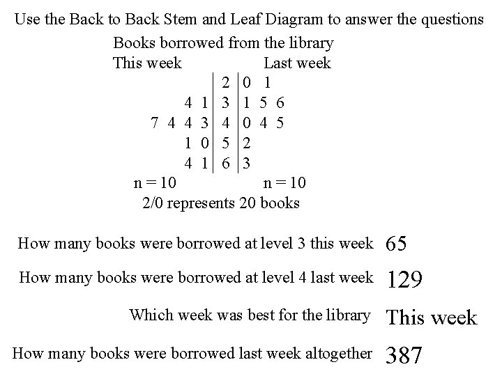 Use the Back to Back Stem and Leaf Diagram to answer the questions Books