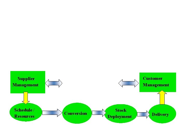 """WHAT IS SUPPLY CHAIN MANAGEMENT """" Is the strategic management of activities involved in"""