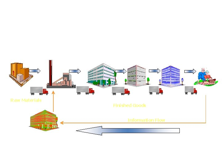 Supply Chain Structure SUPPLIER Raw Materials FACTORY DC RETAILER Finished Goods Information Flow
