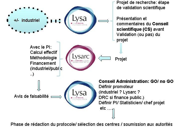 Projet de recherche: étape de validation scientifique +/- industriel Avec le PI: Calcul effectif