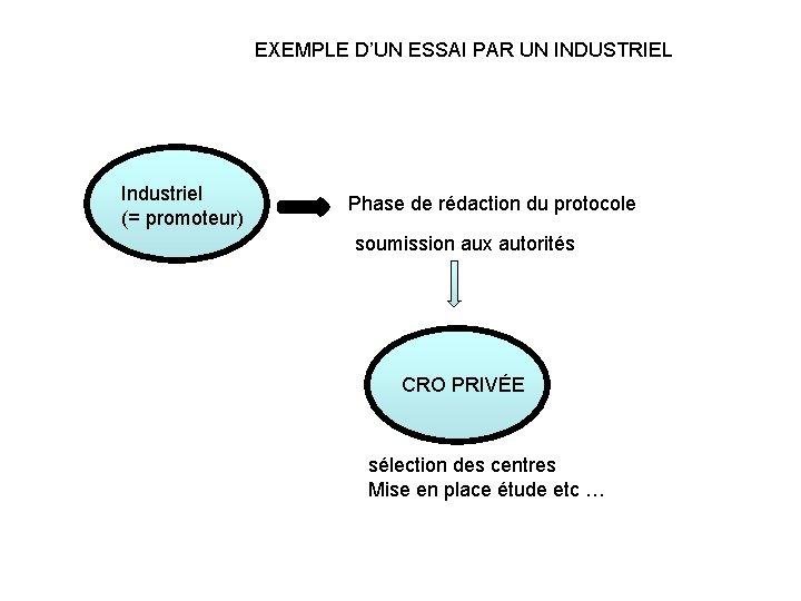 EXEMPLE D'UN ESSAI PAR UN INDUSTRIEL Industriel (= promoteur) Phase de rédaction du protocole