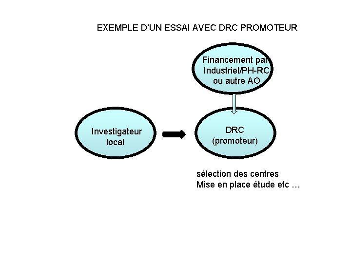 EXEMPLE D'UN ESSAI AVEC DRC PROMOTEUR Financement par Industriel/PH-RC ou autre AO Investigateur local