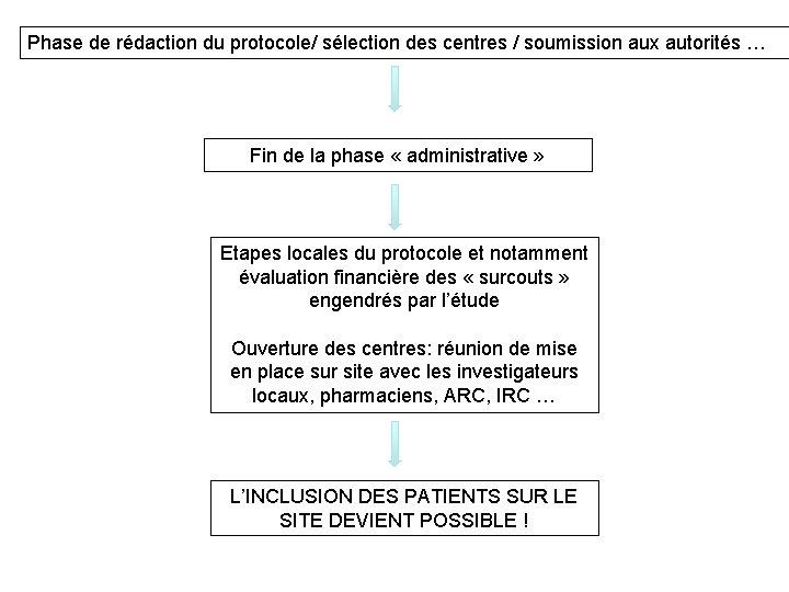 Phase de rédaction du protocole/ sélection des centres / soumission aux autorités … Fin