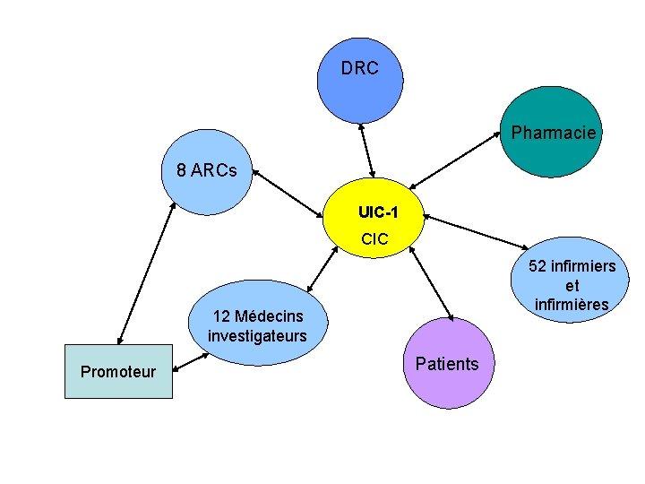 DRC Pharmacie 8 ARCs UIC-1 CIC 52 infirmiers et infirmières 12 Médecins investigateurs Promoteur