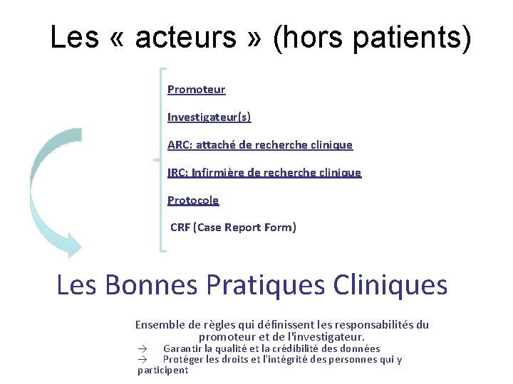 Les « acteurs » (hors patients) Promoteur Investigateur(s) ARC: attaché de recherche clinique IRC: