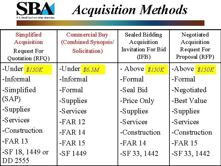 Acquisition Methods Simplified Acquisition Request For Quotation (RFQ) -Under $100 K $150 K -Informal