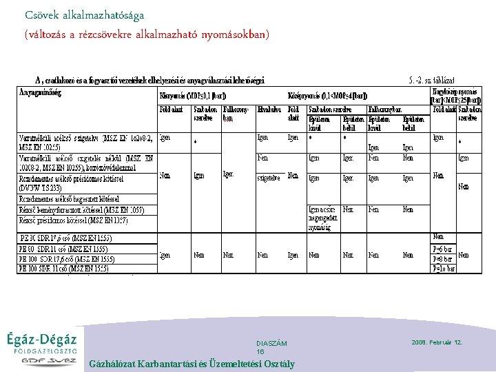 Csövek alkalmazhatósága (változás a rézcsövekre alkalmazható nyomásokban) DIASZÁM 16 Gázhálózat Karbantartási és Üzemeltetési Osztály