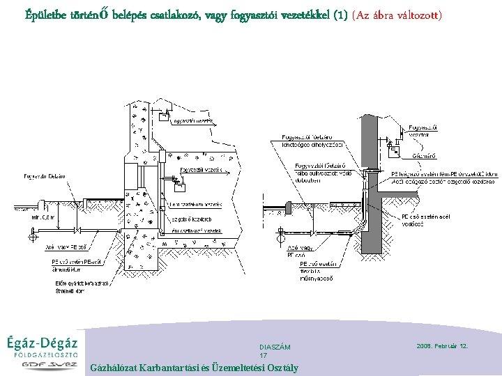 Épületbe történő belépés csatlakozó, vagy fogyasztói vezetékkel (1) (Az ábra változott) DIASZÁM 17 Gázhálózat