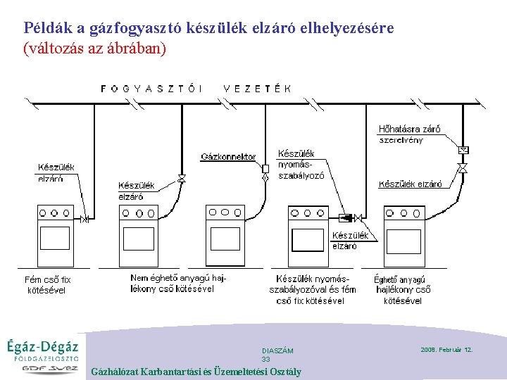 Példák a gázfogyasztó készülék elzáró elhelyezésére (változás az ábrában) DIASZÁM 33 Gázhálózat Karbantartási és