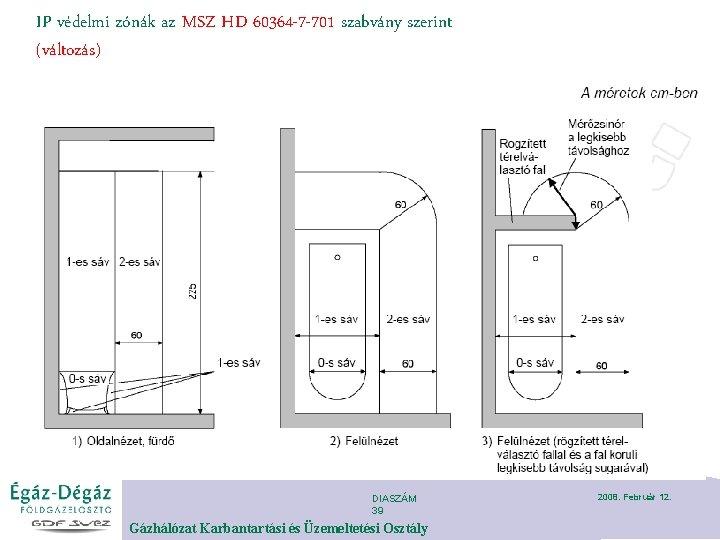 IP védelmi zónák az MSZ HD 60364 -7 -701 szabvány szerint (változás) DIASZÁM 39