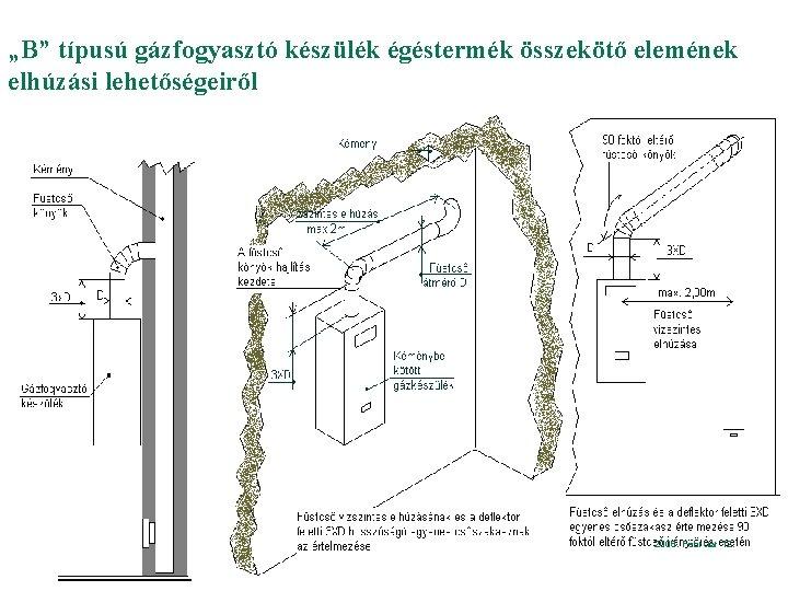"""""""B"""" típusú gázfogyasztó készülék égéstermék összekötő elemének elhúzási lehetőségeiről DIASZÁM 41 Gázhálózat Karbantartási és"""