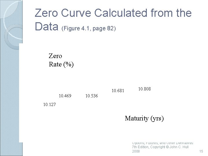 Zero Curve Calculated from the Data (Figure 4. 1, page 82) Zero Rate (%)