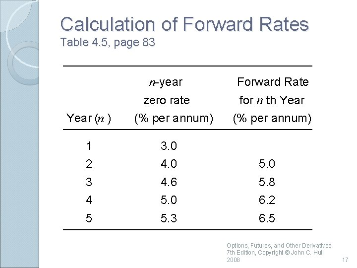 Calculation of Forward Rates Table 4. 5, page 83 Year (n ) n-year Forward