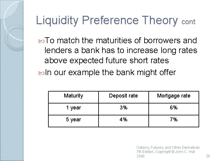 Liquidity Preference Theory cont To match the maturities of borrowers and lenders a bank