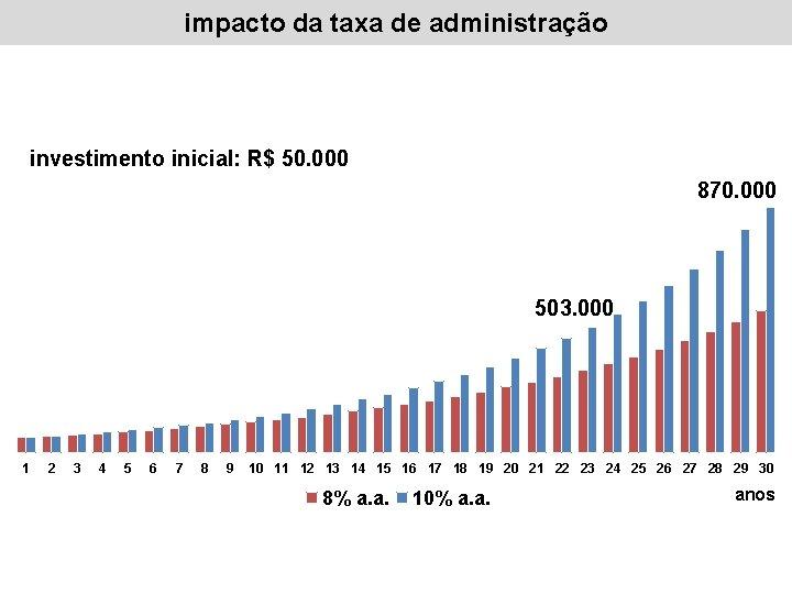 impacto da taxa de administração investimento inicial: R$ 50. 000 870. 000 503. 000