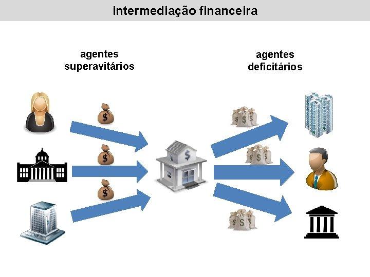 intermediação financeira agentes superavitários agentes deficitários
