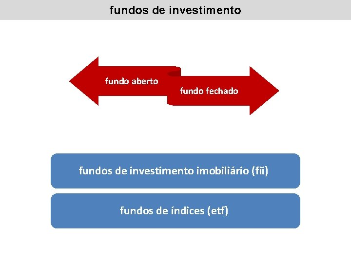 fundos de investimento fundo aberto fundo fechado fundos de investimento imobiliário (fii) fundos de