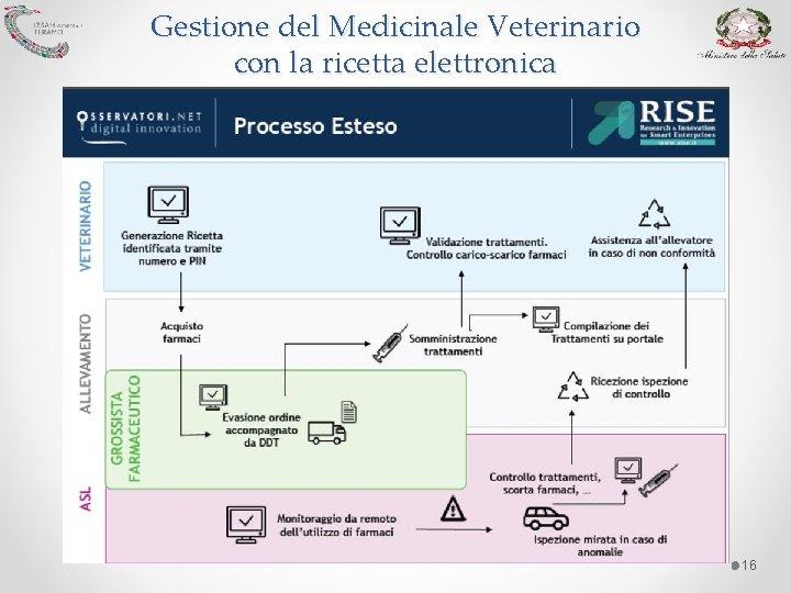 Ricetta Elettronica Veterinaria Grossisti.La Ricetta Veterinaria Elettronica Modalit Applicative Assalzoo Bologna