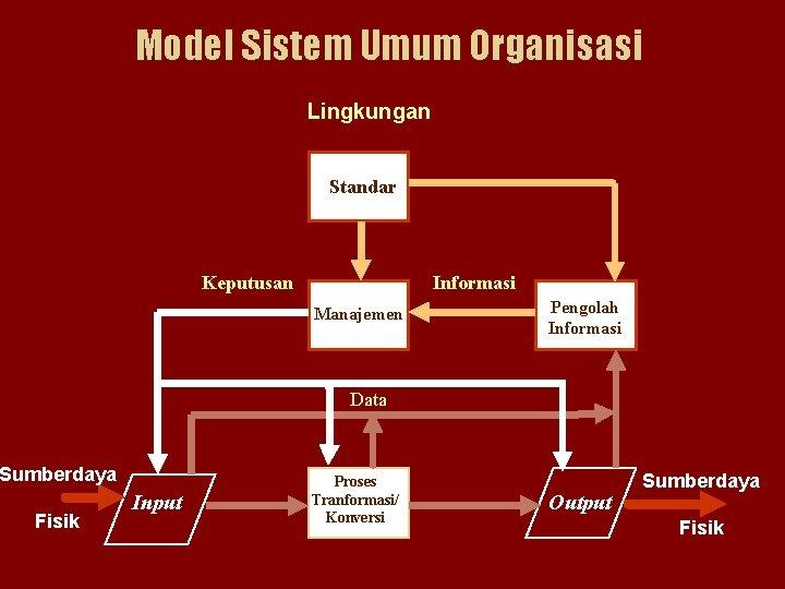 Model Sistem Umum Organisasi Lingkungan Standar Keputusan Informasi Manajemen Pengolah Informasi Data Sumberdaya Fisik