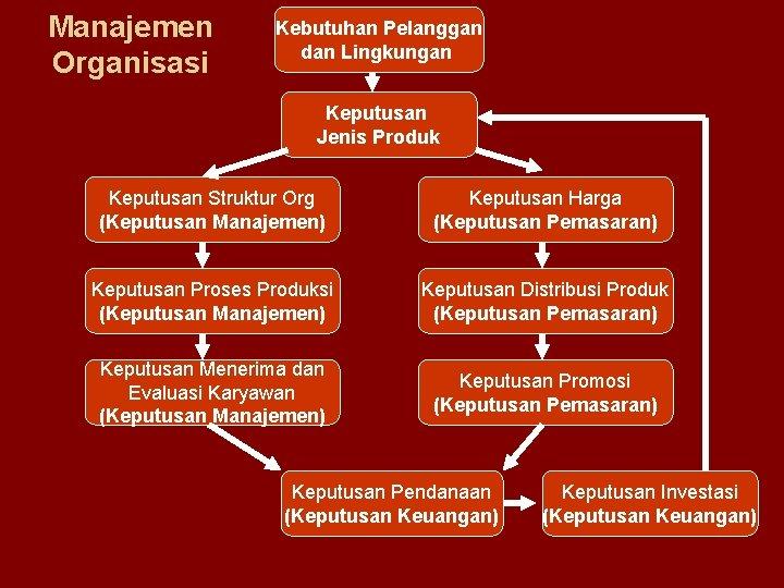 Manajemen Organisasi Kebutuhan Pelanggan dan Lingkungan Keputusan Jenis Produk Keputusan Struktur Org (Keputusan Manajemen)