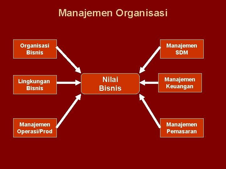 Manajemen Organisasi Bisnis Lingkungan Bisnis Manajemen Operasi/Prod Manajemen SDM Nilai Bisnis Manajemen Keuangan Manajemen