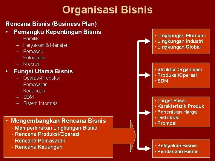 Organisasi Bisnis Rencana Bisnis (Business Plan) • Pemangku Kepentingan Bisnis – – – Pemilik