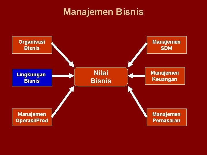 Manajemen Bisnis Organisasi Bisnis Lingkungan Bisnis Manajemen Operasi/Prod Manajemen SDM Nilai Bisnis Manajemen Keuangan