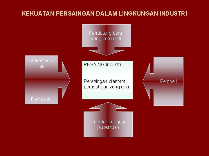 KEKUATAN PERSAINGAN DALAM LINGKUNGAN INDUSTRI Pendatang baru yang potensial Stakeholder lain PESAING Industri Persaingan