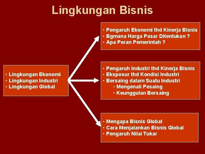 Lingkungan Bisnis • Pengaruh Ekonomi thd Kinerja Bisnis • Bgmana Harga Pasar Ditentukan ?
