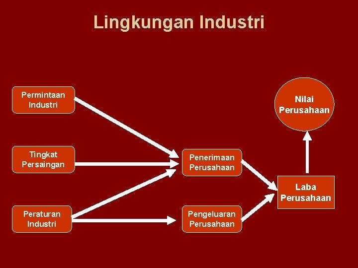 Lingkungan Industri Permintaan Industri Tingkat Persaingan Nilai Perusahaan Penerimaan Perusahaan Laba Perusahaan Peraturan Industri