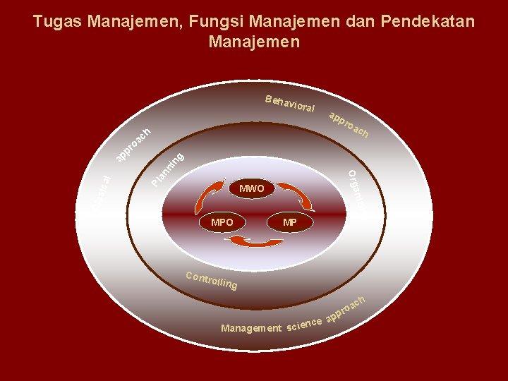 Tugas Manajemen, Fungsi Manajemen dan Pendekatan Manajemen Beha vioral a pp roa ch an