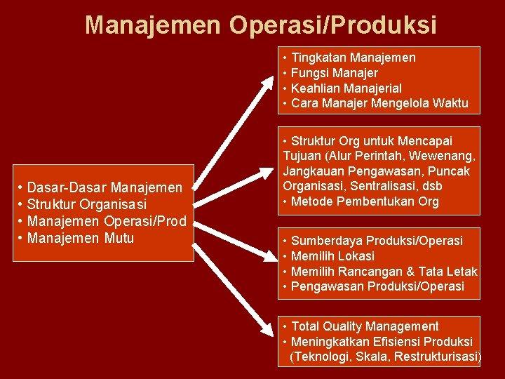 Manajemen Operasi/Produksi • Tingkatan Manajemen • Fungsi Manajer • Keahlian Manajerial • Cara Manajer